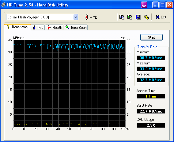 HD Tune 2.54 Test Corsair Flash Voyager 8GB